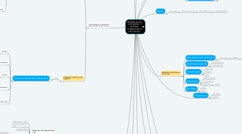 Mind Map: TENDENCIAS DE LIDERAZGO Y GESTIÓN HUMANA EN LA ERA DIGITAL