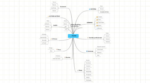 Mind Map: TEATRE