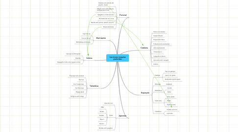 Mind Map: Les meves receptes preferides
