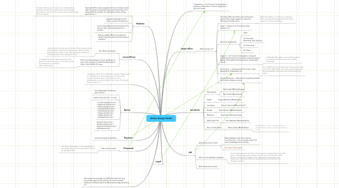 Mind Map: Online Design Studio
