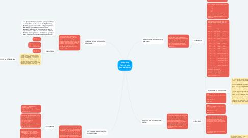 Mind Map: Sistemas Numéricos Informáticos