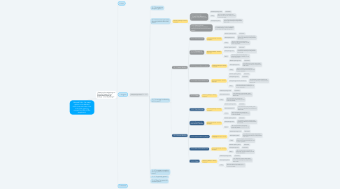 Mind Map: Inbound Calls - If a menu option is not selected within three seconds of the end of the greeting, connect the caller to the receptionist.