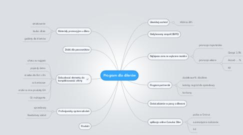 Mind Map: Program dla dilerów