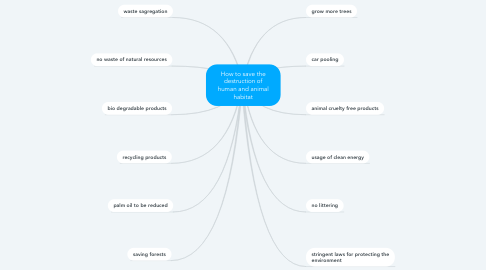 Mind Map: Mortality rate after civil war