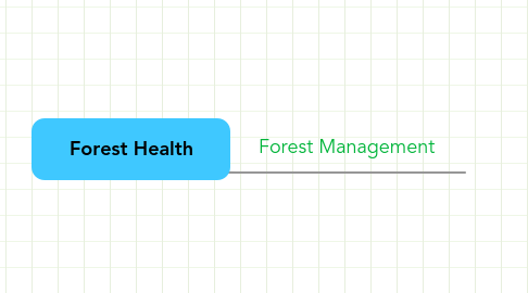 Mind Map: Forest Health