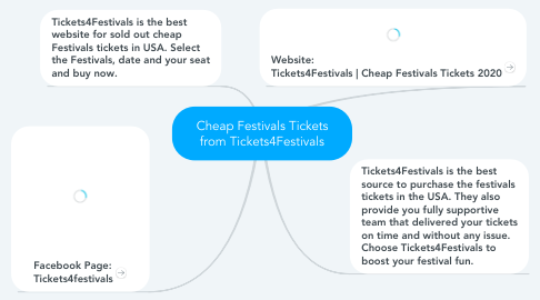 Mind Map: Cheap Festivals Tickets from Tickets4Festivals