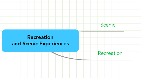 Mind Map: Recreation and Scenic Experiences