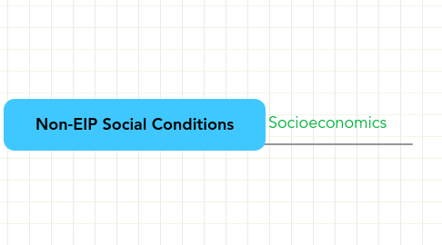 Mind Map: Non-EIP Social Conditions