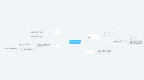 Mind Map: Origen o familia