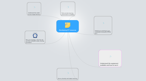 Mind Map: Developing ICT resources