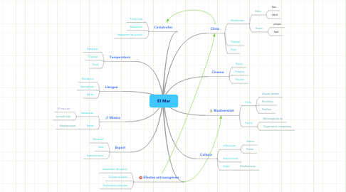 Mind Map: El Mar