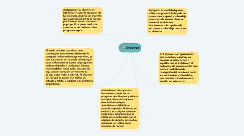 Mind Map: Antivirus