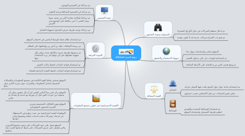 Mind Map: Al3meel موقع العميل