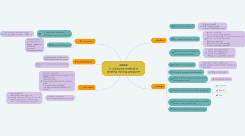 Mind Map: ADDIE A structured method of creating training programs