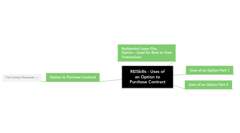 Mind Map: REISkills - Uses of an Option to Purchase Contract