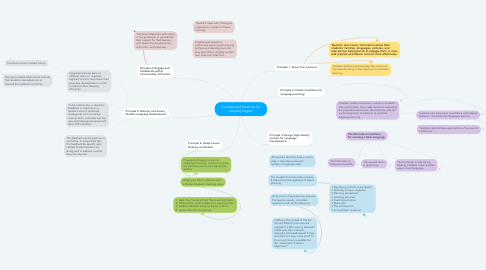 Mind Map: Principles and Practices for  teaching English