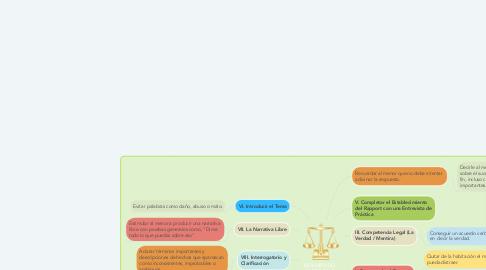 Mind Map: RESUMEN DEL  PROTOCOLO  DEL NICHD