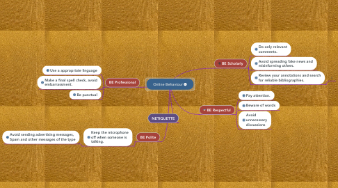 Mind Map: Online Behaviour