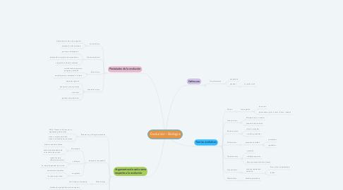 Mind Map: Evolución - Biología