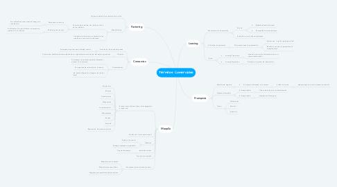 Mind Map: Vocación