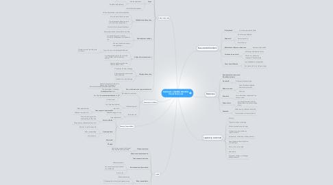 Mind Map: EDUKAD LÄBIRÄÄKIMISED Stuart Diamond