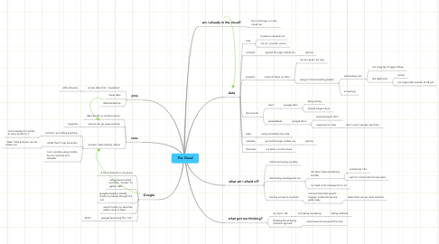Mind Map: The Cloud