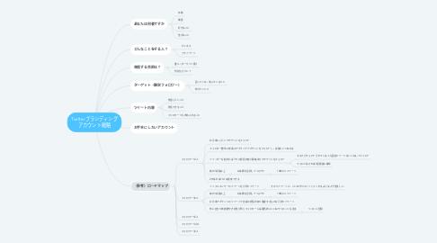 Mind Map: SNSブランディング
