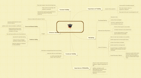 Mind Map: Types of Validity & Reliability