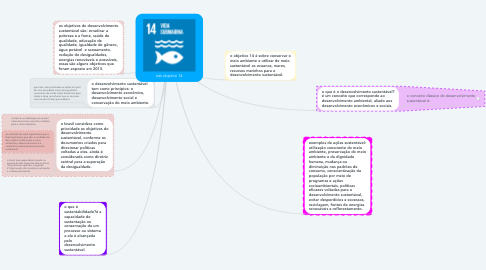 Mind Map: ods objetivo 14