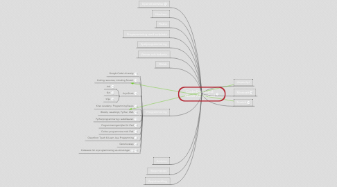 Mind Map: CoderDojo Lund: Above All, Be Cool