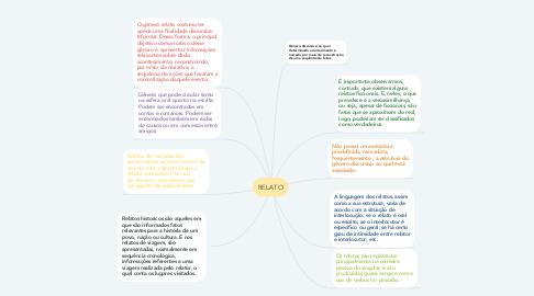 Mind Map: RELATO