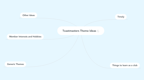 Mind Map: Toastmasters Theme Ideas