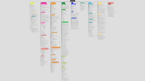 Mind Map: فوریت های داخلی