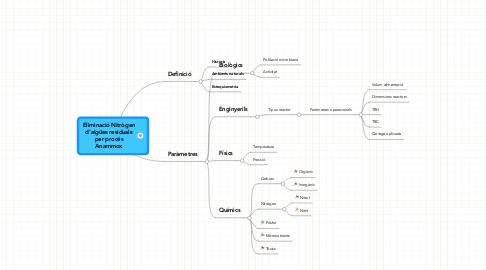 Mind Map: Eliminació Nitrògen d'aigües residuals per procés Anammox