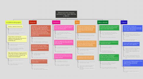 Mind Map: Diferencias entre simposio, seminario, foro, mesa redonda, y debate.