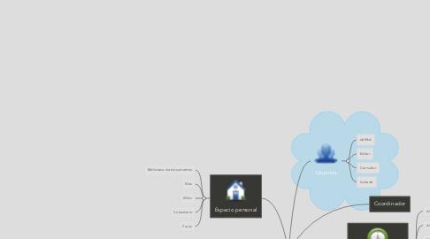 Mind Map: Alfresco