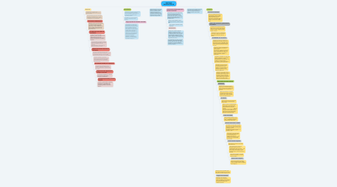 Mind Map: POSTURAS GNOSEOLÓGICAS