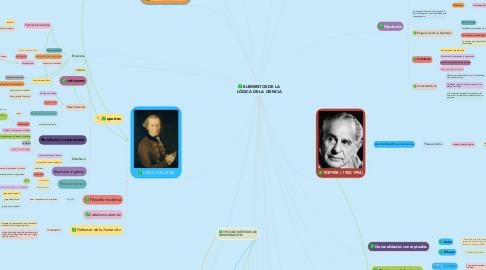 Mind Map: ELEMENTOS DE LA LÓGICA DE LA CIENCIA
