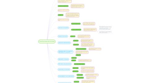 Mind Map: Clasificaciones de los bienes