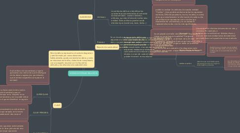 Mind Map: MODELO ENTIDAD-RELACIÓN