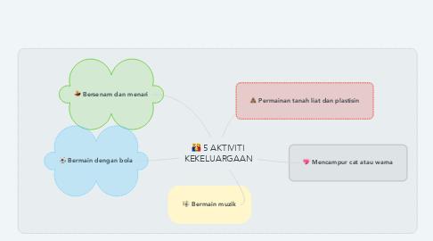 Mind Map: 5 AKTIVITI KEKELUARGAAN