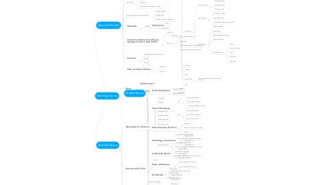 Mind Map: Sociology Survey