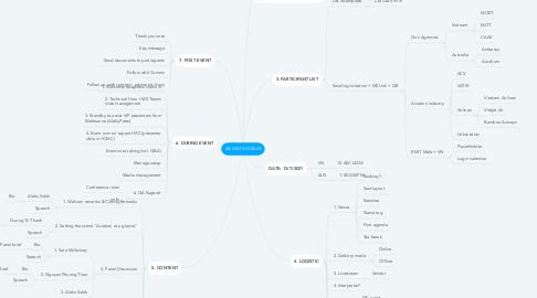 Mind Map: AVIATION FORUM