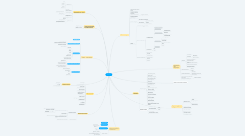 Mind Map: Houzz.ru