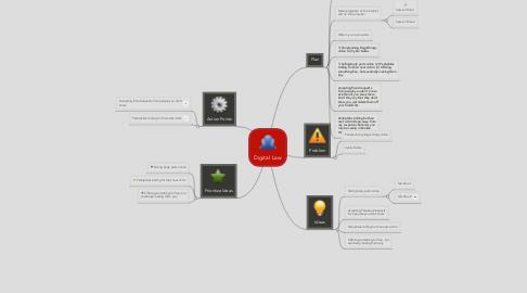 Mind Map: Digital Law
