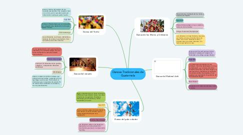Mind Map: Danzas Tradicionales de Guatemala