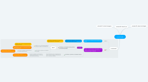 Mind Map: novos leads
