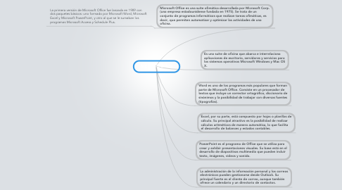 Mind Map: Microsoft Office