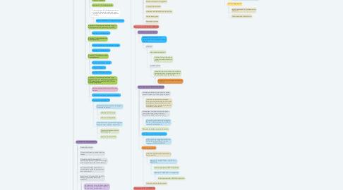 Mind Map: METABOLISMO DE LOS MACRONUTRIMENTOS