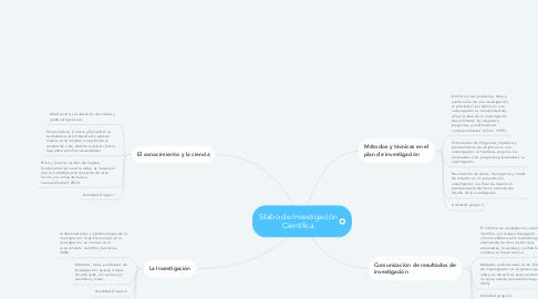 Mind Map: Silabo de Investigación Científica